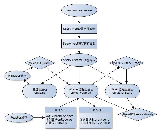 swoole运行流程图