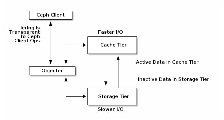 cache tiering