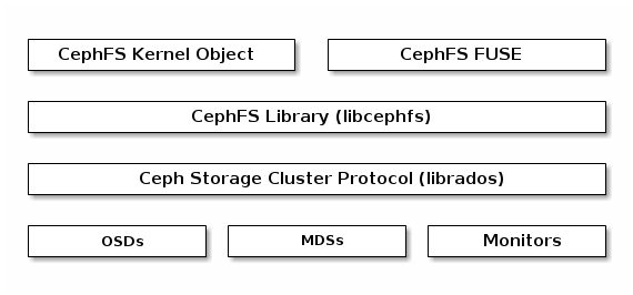 ceph filesystem