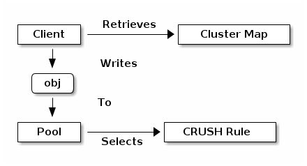 how crush work