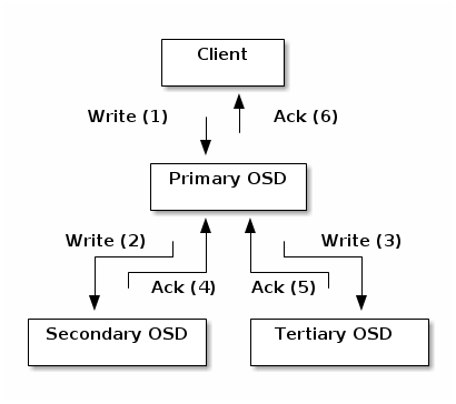 osd write for replication