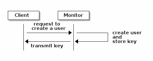 request create user