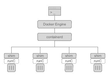 docker-containerd-runc