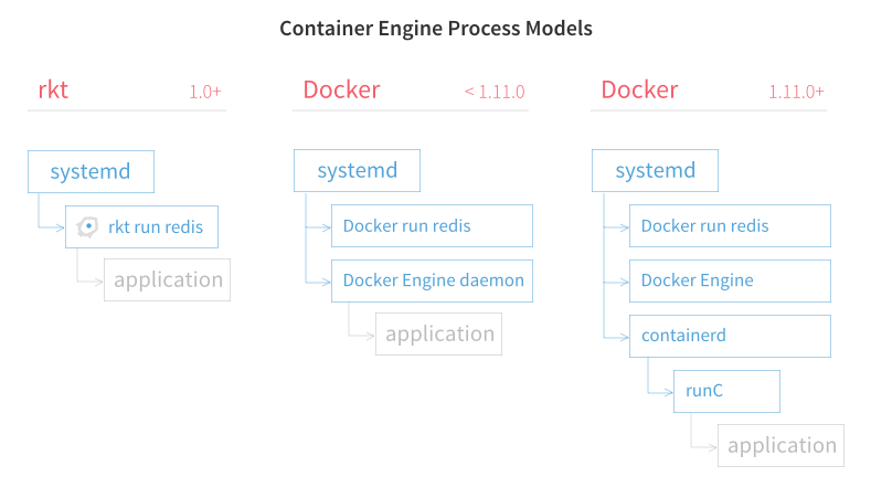 rkt-vs-docker-process-model