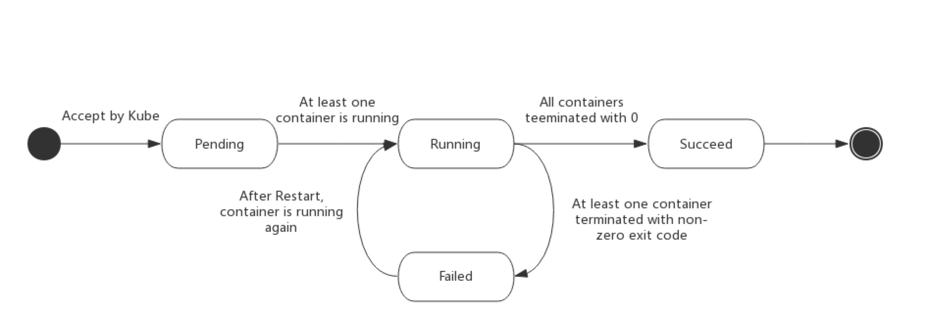 kubernetes-pod-life-cycle
