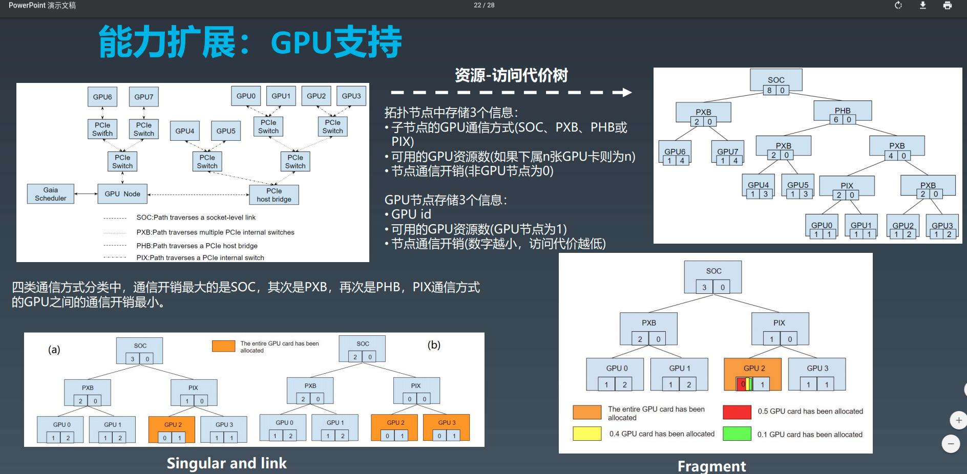 gpu 拓扑结构