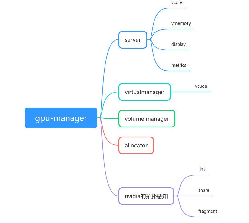 gpu-manager-arch